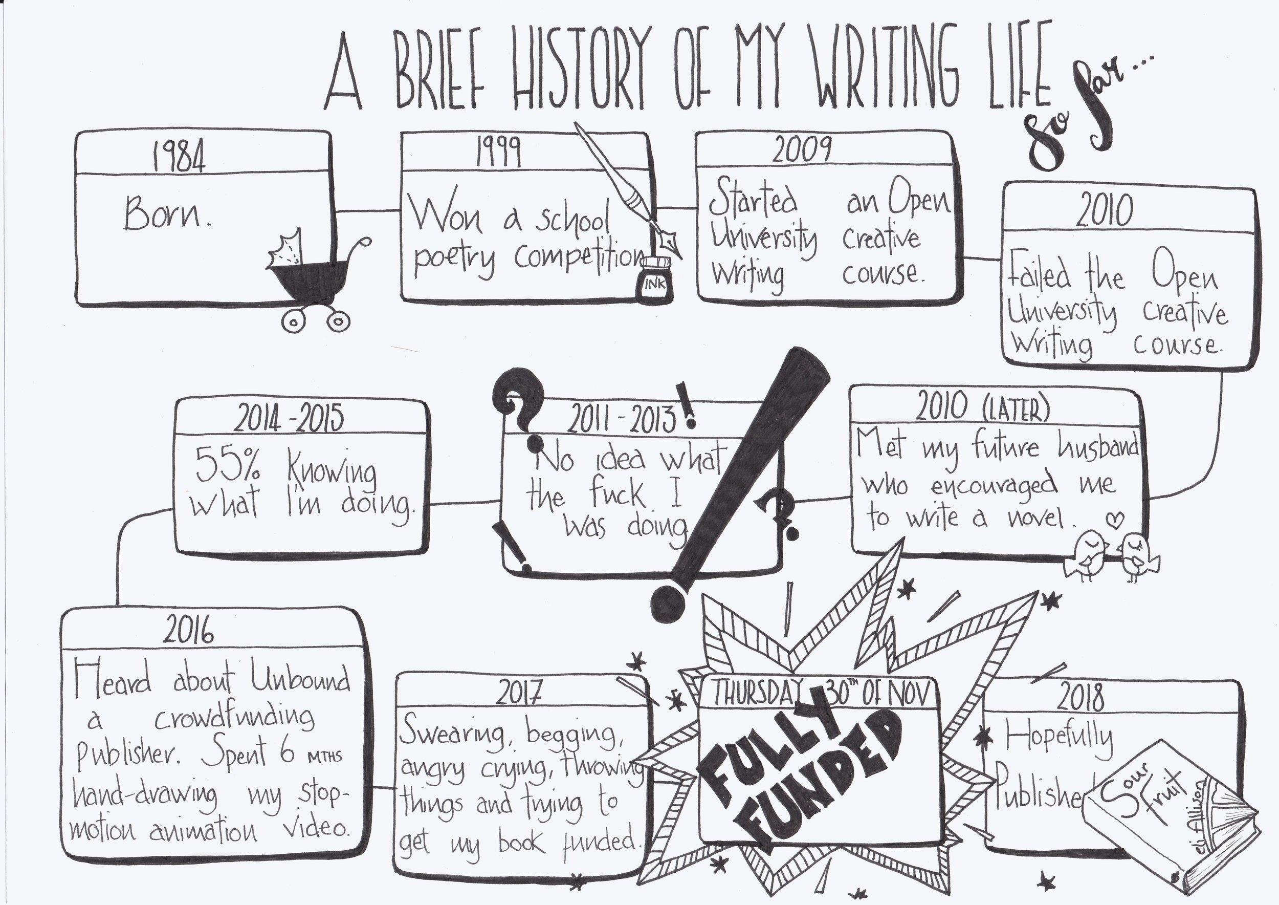 a brief history of my writing life drawing.jpg