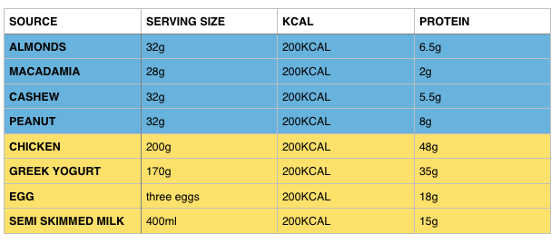comparison of protein ratios per 200kcal