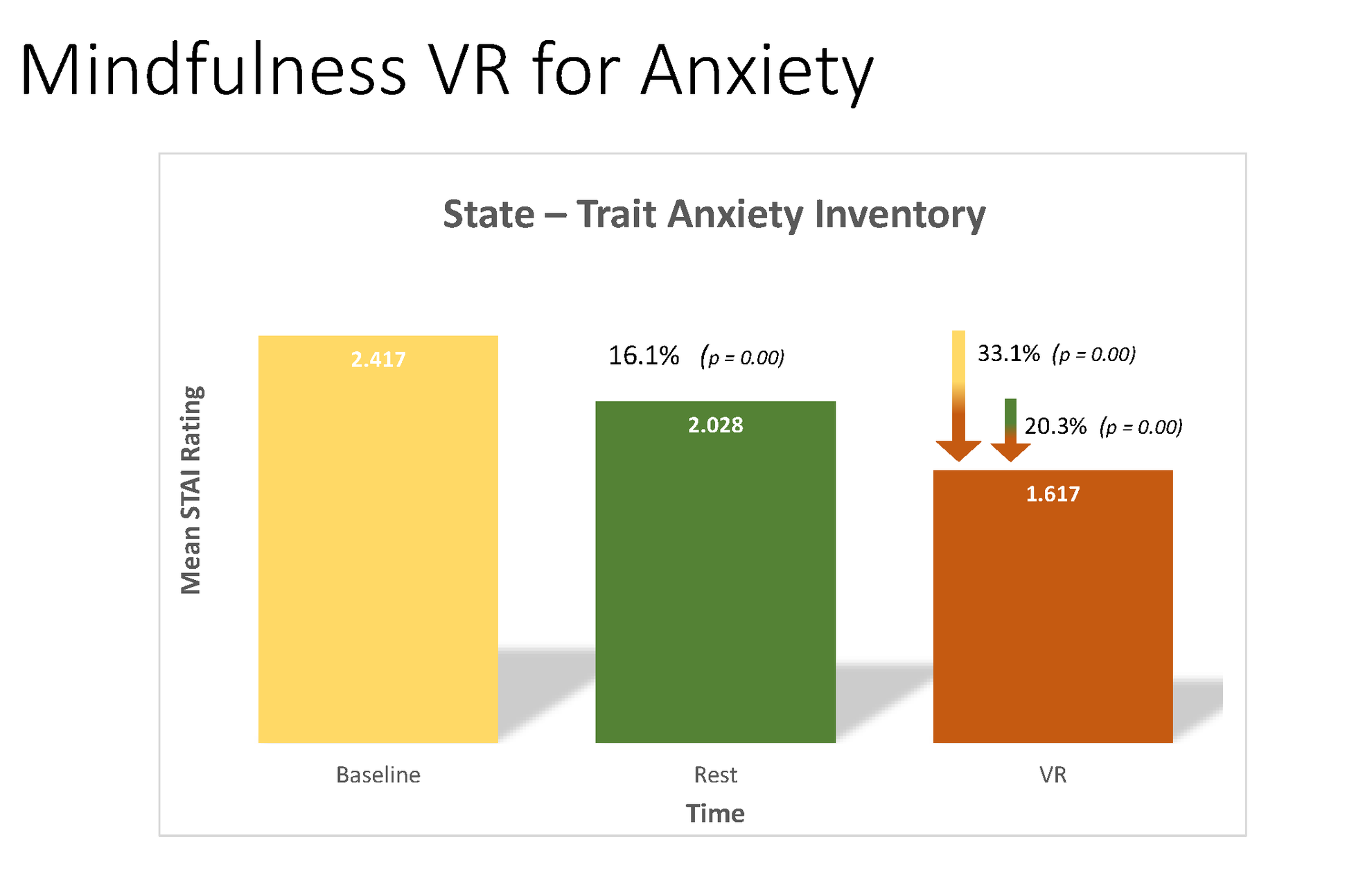 Anxiety Levels before and after a NeuroMeditation Virtual Reality session.