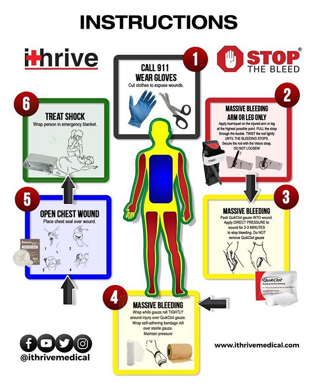 Did you know the first 60 minutes of a trauma could mean the difference between life or death? In emergency medicine the sooner a trauma patient is seen the better the outcome. With iThrive bleeding control kits, you can be prepared at any moment to #stopthebleed and save lives! #ithrivemedical #trauma