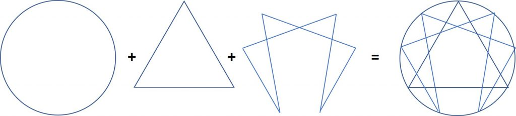 The Enneagram Symbol