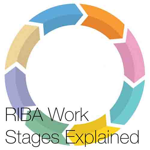 """RIBA Work stages Explained    """"The RIBA plan of work  was revised in 2013 and comprises of eight separate work stages that each address a required phase of a construction projects progression"""""""