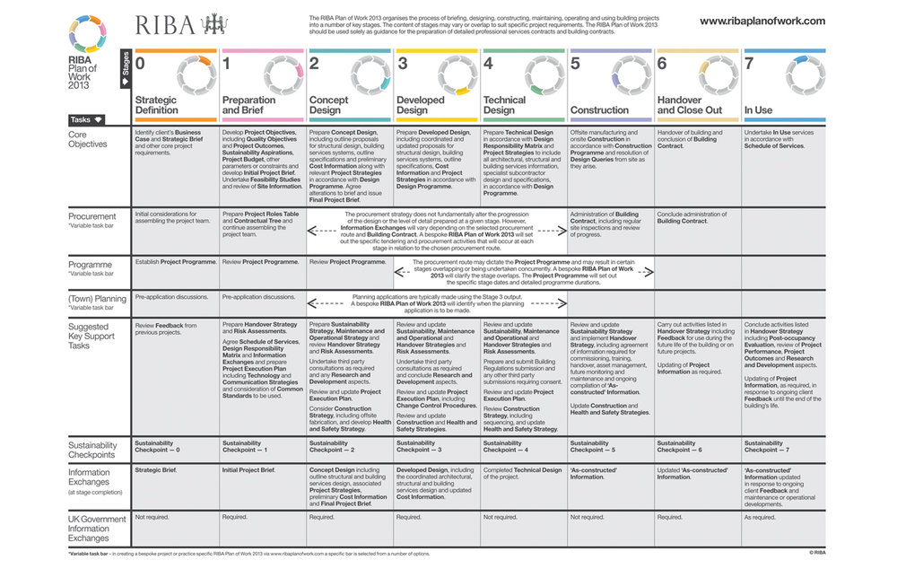 Archisoup-what-are-riba-work-stages-architect-self-build-selfbuild-advise-find-2013 riba plan of work.jpg