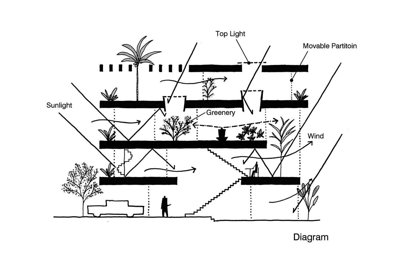 Anh House / S+Na. – Sanuki + Nishizawa architects -  source