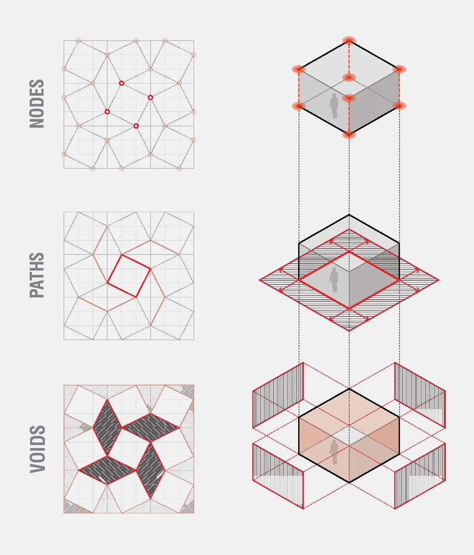 Nodes/paths/voids