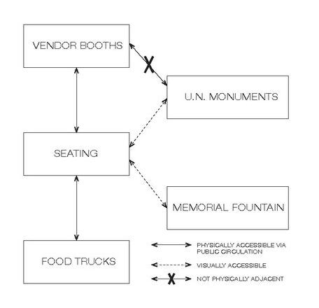 Program diagram of redesign