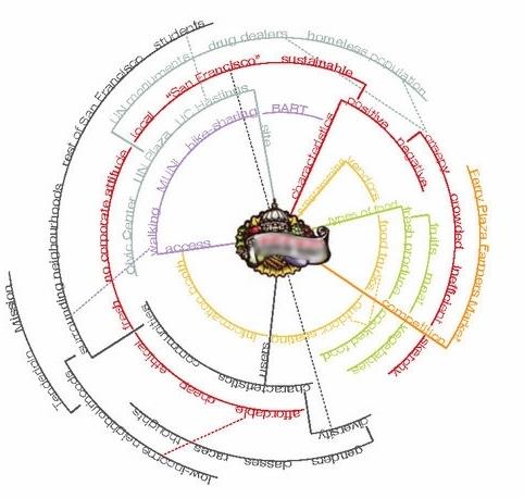 Taxonomy of vocabulary