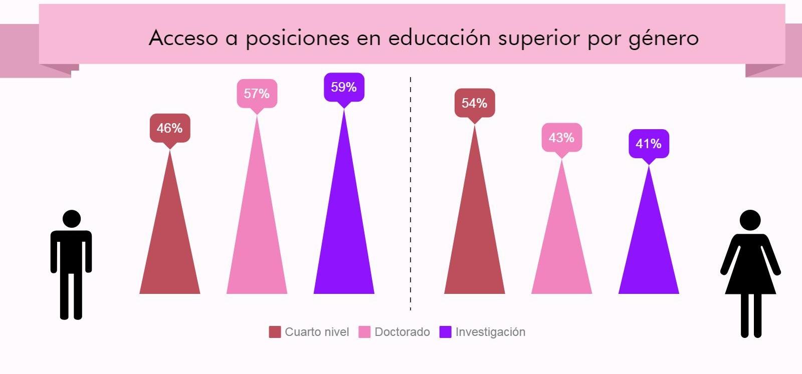 Fuente: UNESCO (2012) - Elaboración: Red Ecuatoriana de Mujeres Científicas y Datalat (2017)