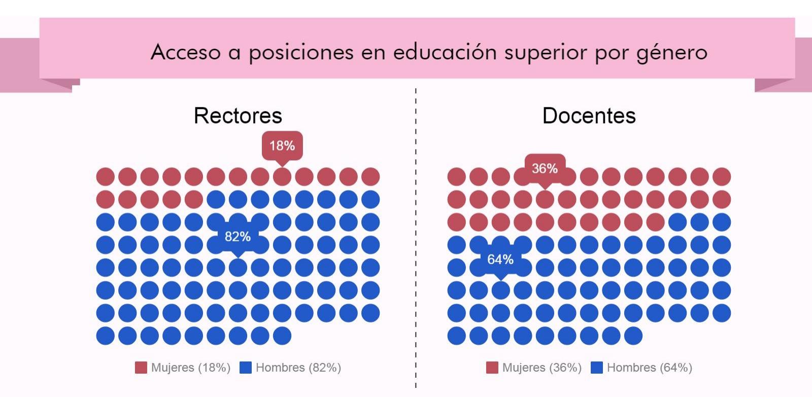 Fuente: Herdoiza (2015) -  Elaboración: Red Ecuatoriana de Mujeres Científicas (2017)