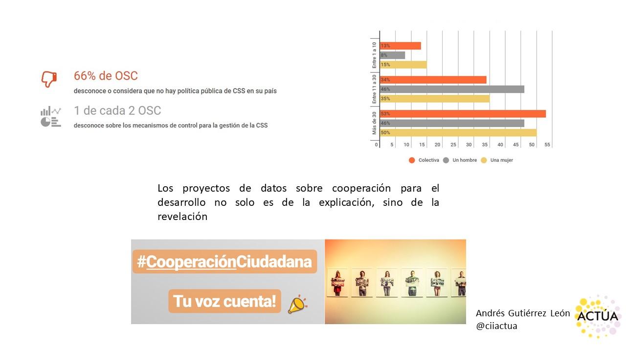 ActuemOS - Proyecto de CIIACTUA,fue presentado por Andrés Gutierrez León.El objeto principal es brindar apoyo a la ciudadanía y empresas en acercarse a las Agencias y Direcciones de Cooperación de los Gobiernos. Presentan un visualizado de datos con información que han venido recolectando en toda Iberoamérica.