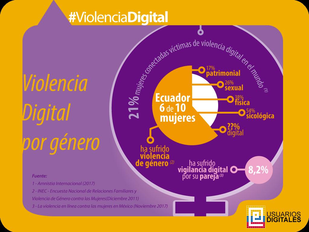 Violencia de género - Usuarios digitales presentaron el tema de Violencia de Género: Mujeres y TICs, donde parte de las actividades están dirigidas visibilizar el problema de la violencia de género en internet. Nos contaron sobre datos que han recolectado de fuentes oficiales y la dificultad de contar con una metodología para identificar casos de violencia digital a mujeres en la red.