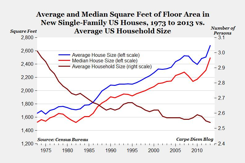 Average and Median Square Feet of Floor Area 1973 to 2013