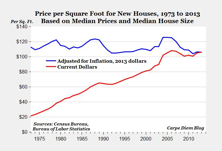 Price per Square Foot for New Homes 1973 to 2013