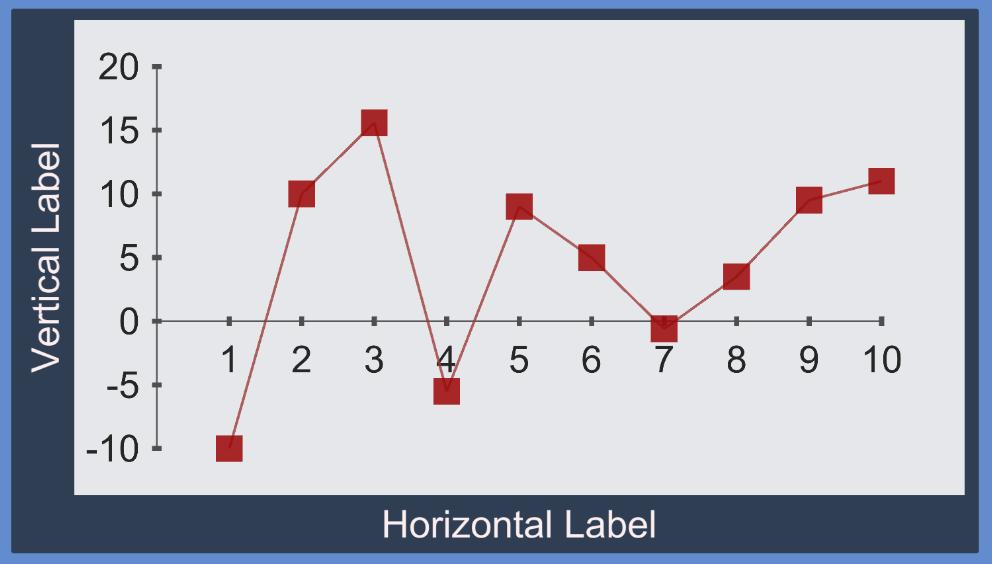 Visualization - Basic line (scatter) graph