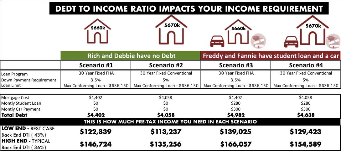 Personal Finance Ep 4 The Last Hurdle To Homeownership In La Dti Ratio Dollars Ense La