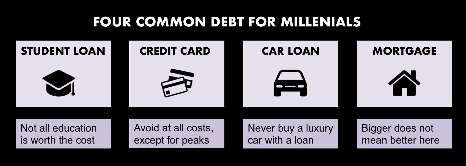 Millennial Common Debt