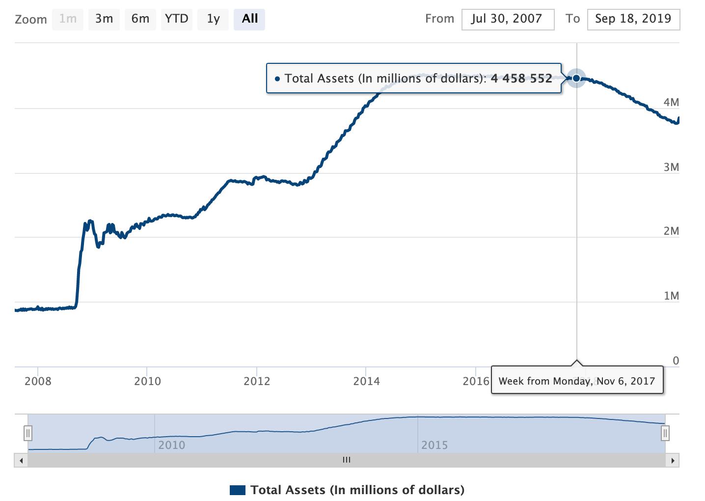 https://www.federalreserve.gov/monetarypolicy/bst_recenttrends.htm