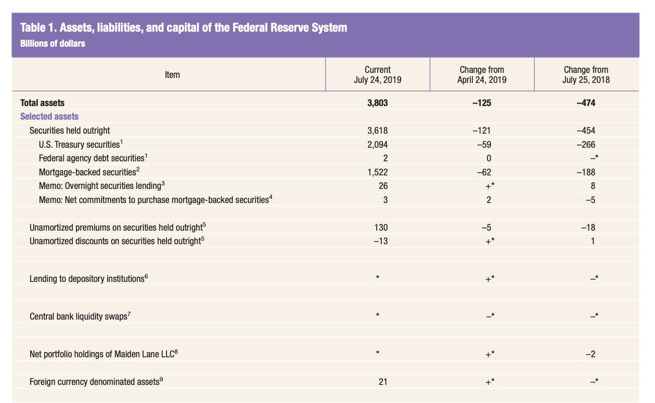 https://www.federalreserve.gov/monetarypolicy/quarterly-balance-sheet-developments-report.htm