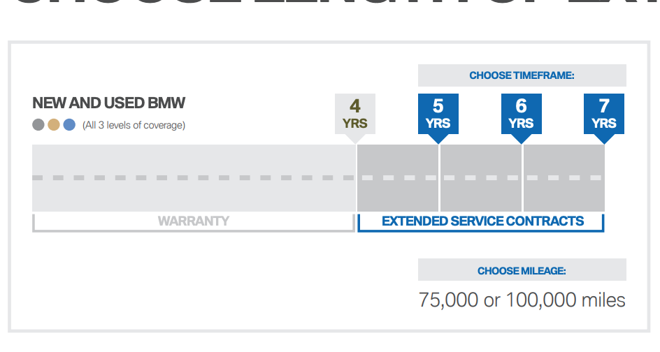 Bmw Extended Warranty >> Personal Finance Ep 83 Geico S Extended Warranty Is 80
