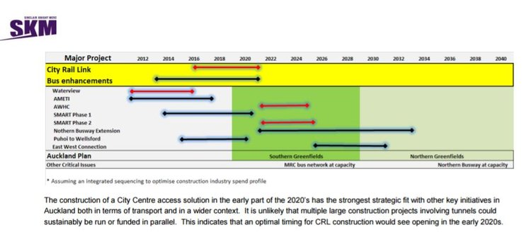 """STUDY: City Centre Future Access Study warned that the Auckland City Centre """"will face significant access issues across all entry points from as early as 2021."""""""