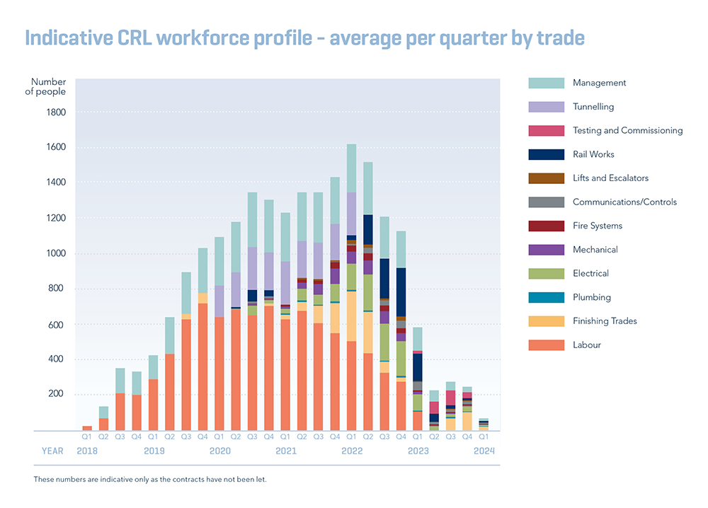 Graph showing indicative CRL workforce profile - average per quarter by trade