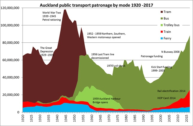 GRAPH: Aucklands public transport patronage by mode, 1920-2017