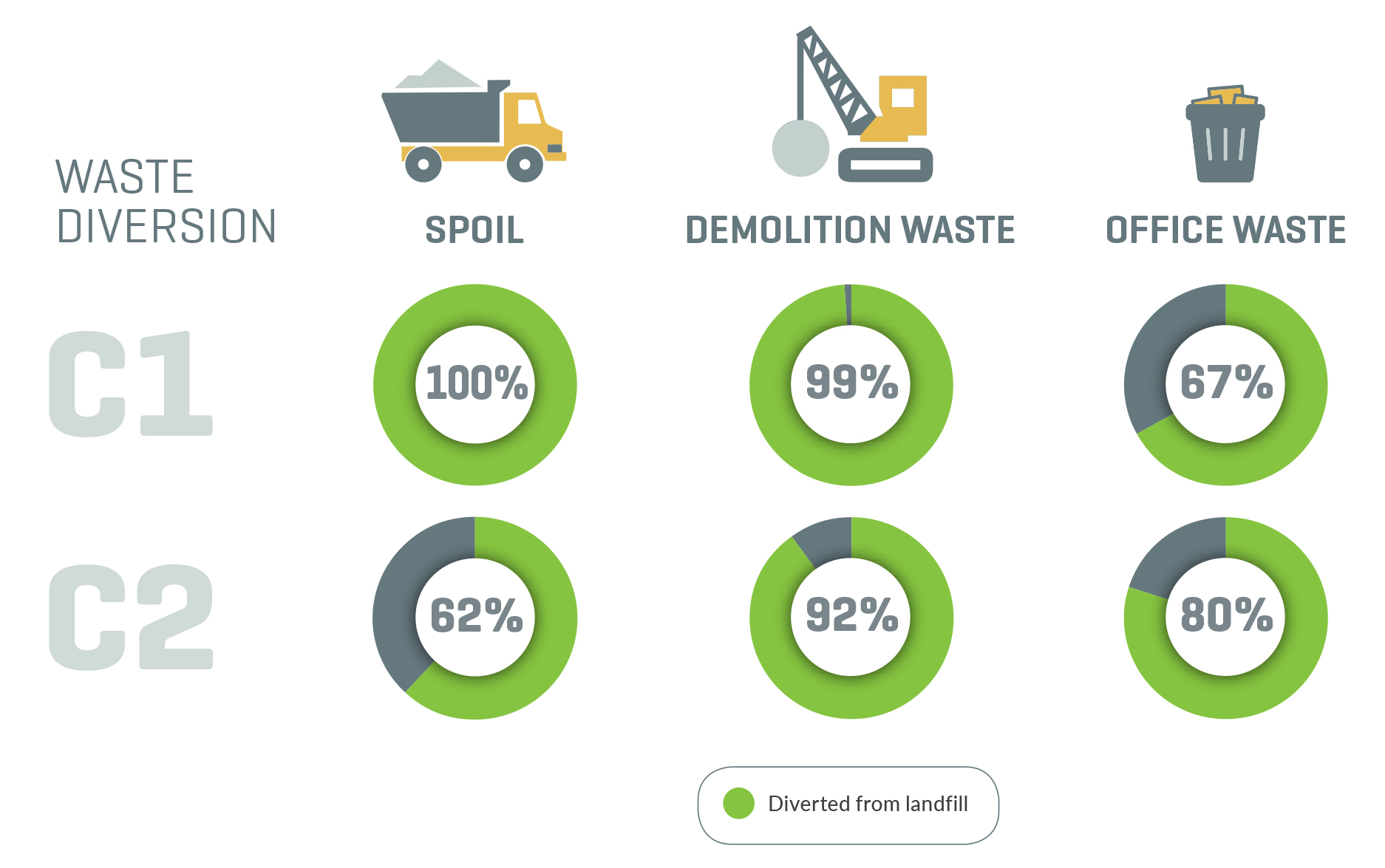 Waste diversion graph C1 and C2