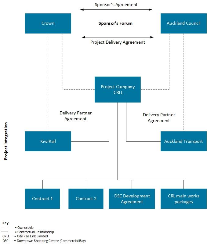 Governance Sponsor Agreement diagram
