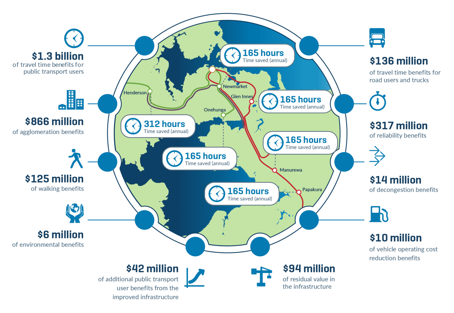 Infographic showing CRL benefits for Aucklands economy in time and cost savings