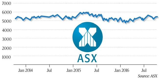 The ASX 200 has done nothing as an index in recent years