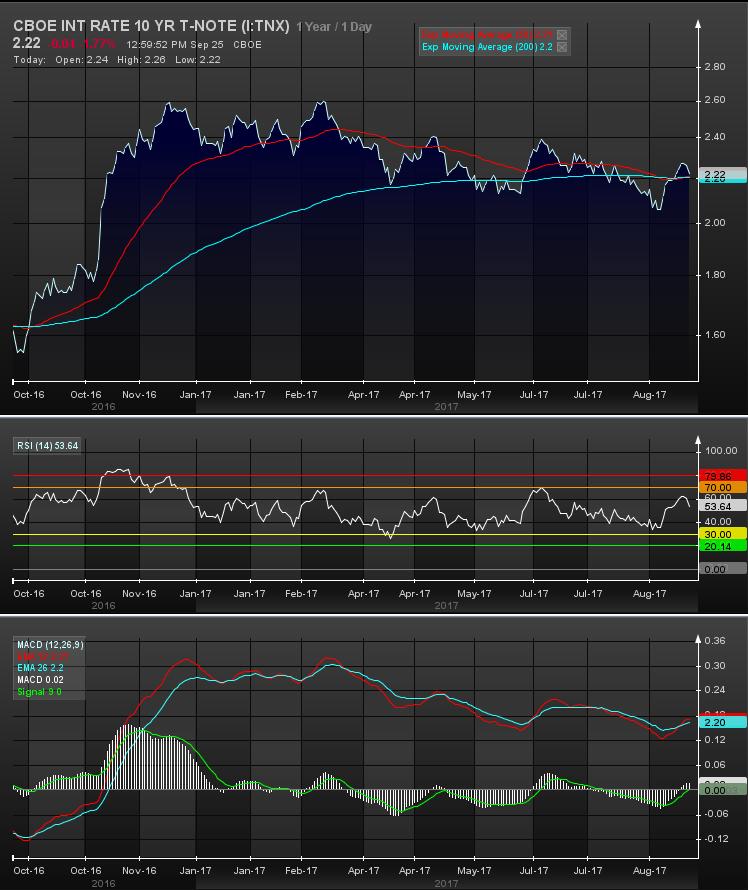 Ten-Year Treasury Rate with MACD & RSI