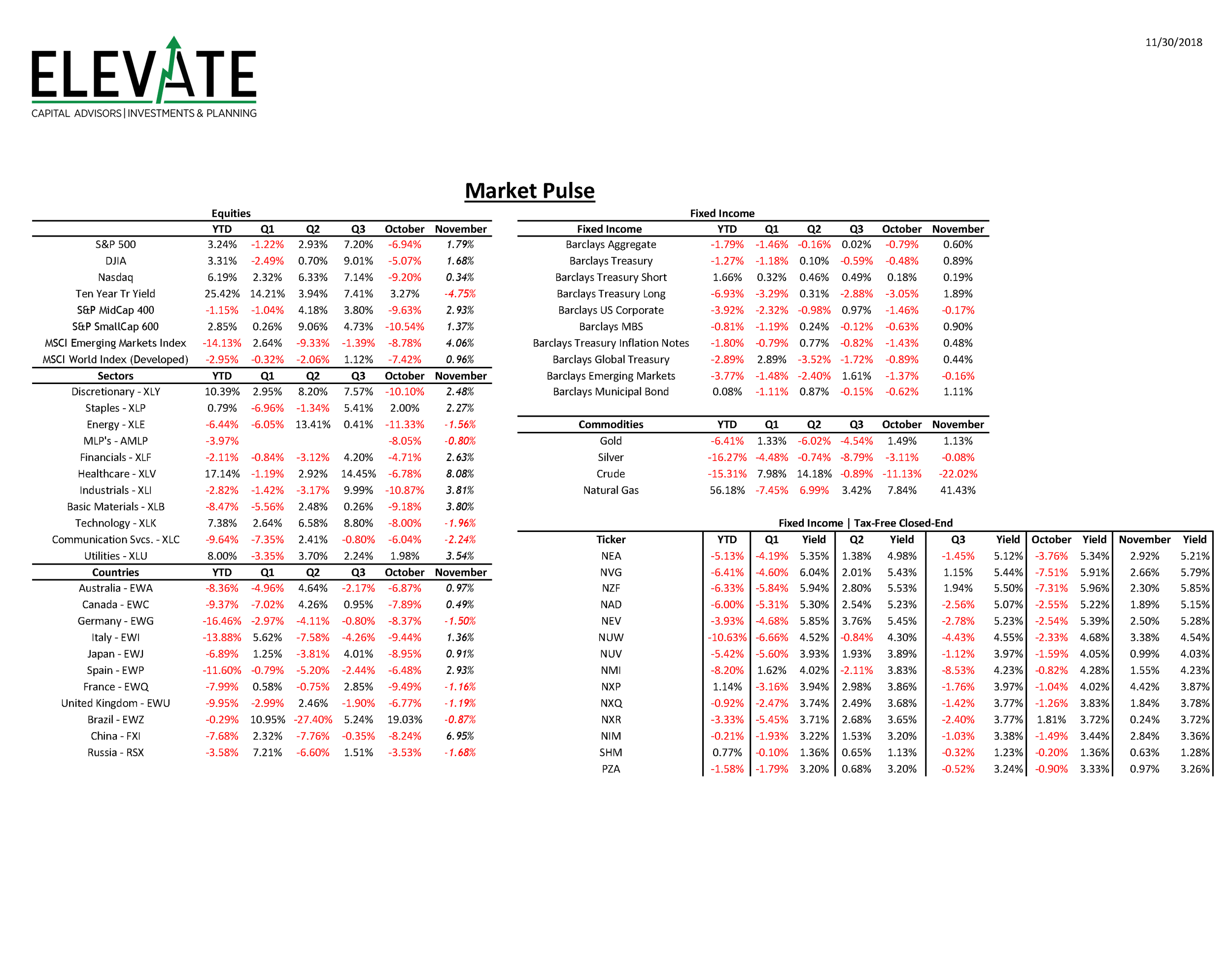 Market Performance Sheet 20181130.png
