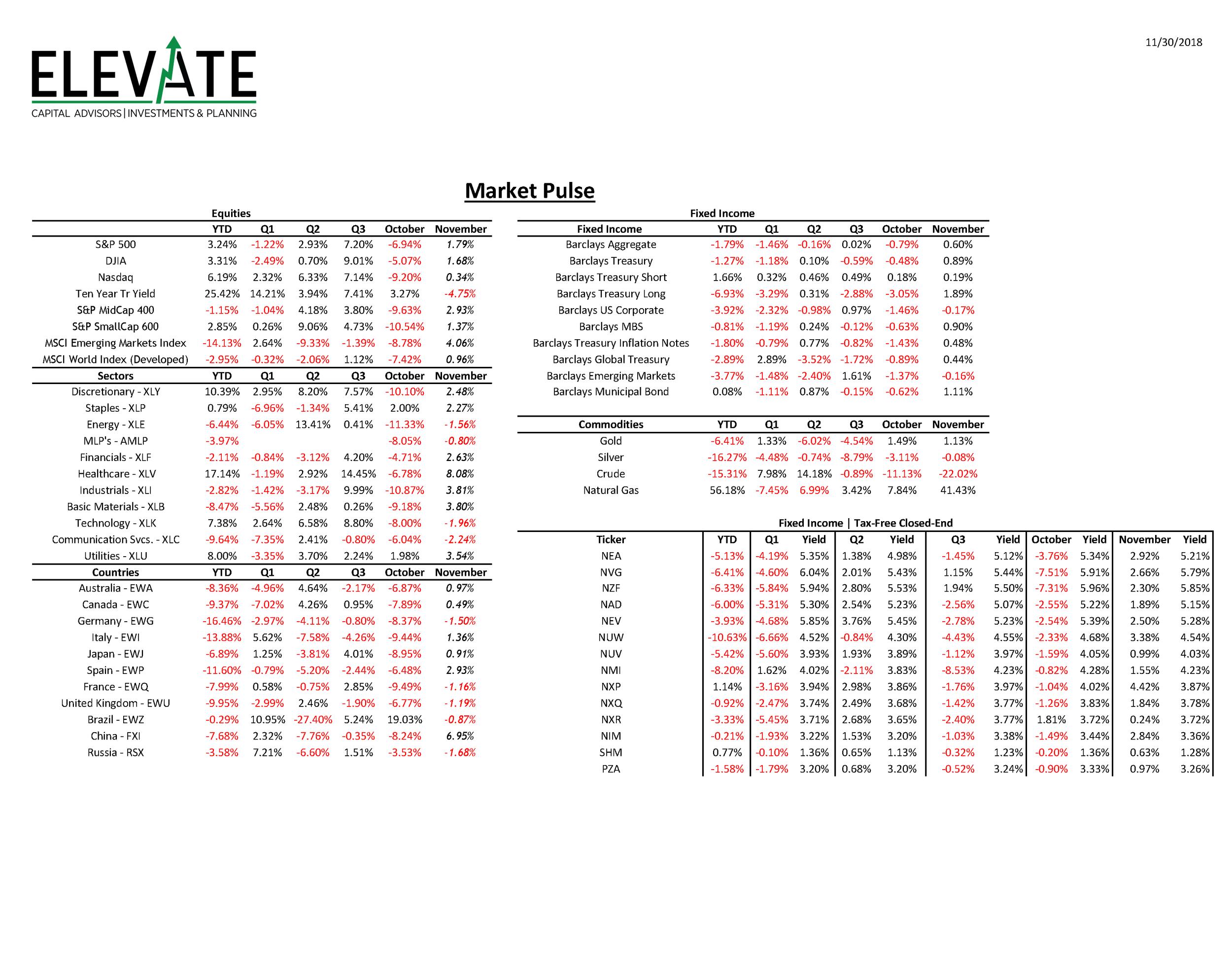 Market Performance Sheet 20181130.png