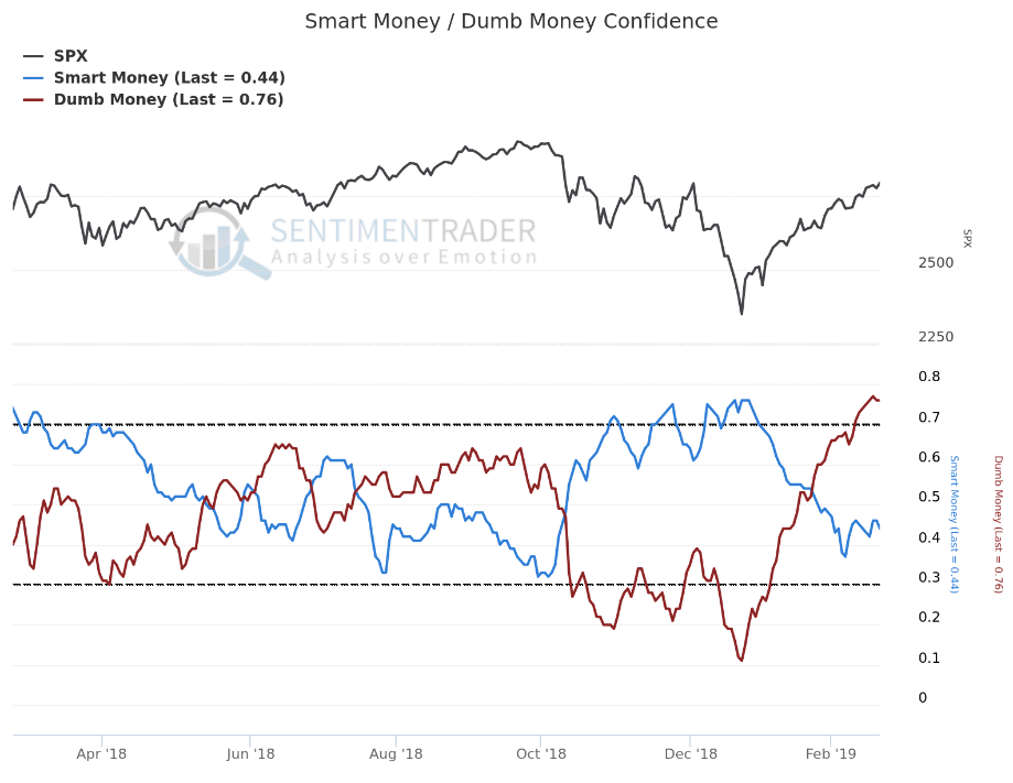 Dumb Money is  extremely  bullish. This is a contrarian indicator - we want to do the opposite. Source:  sentimentrader.com