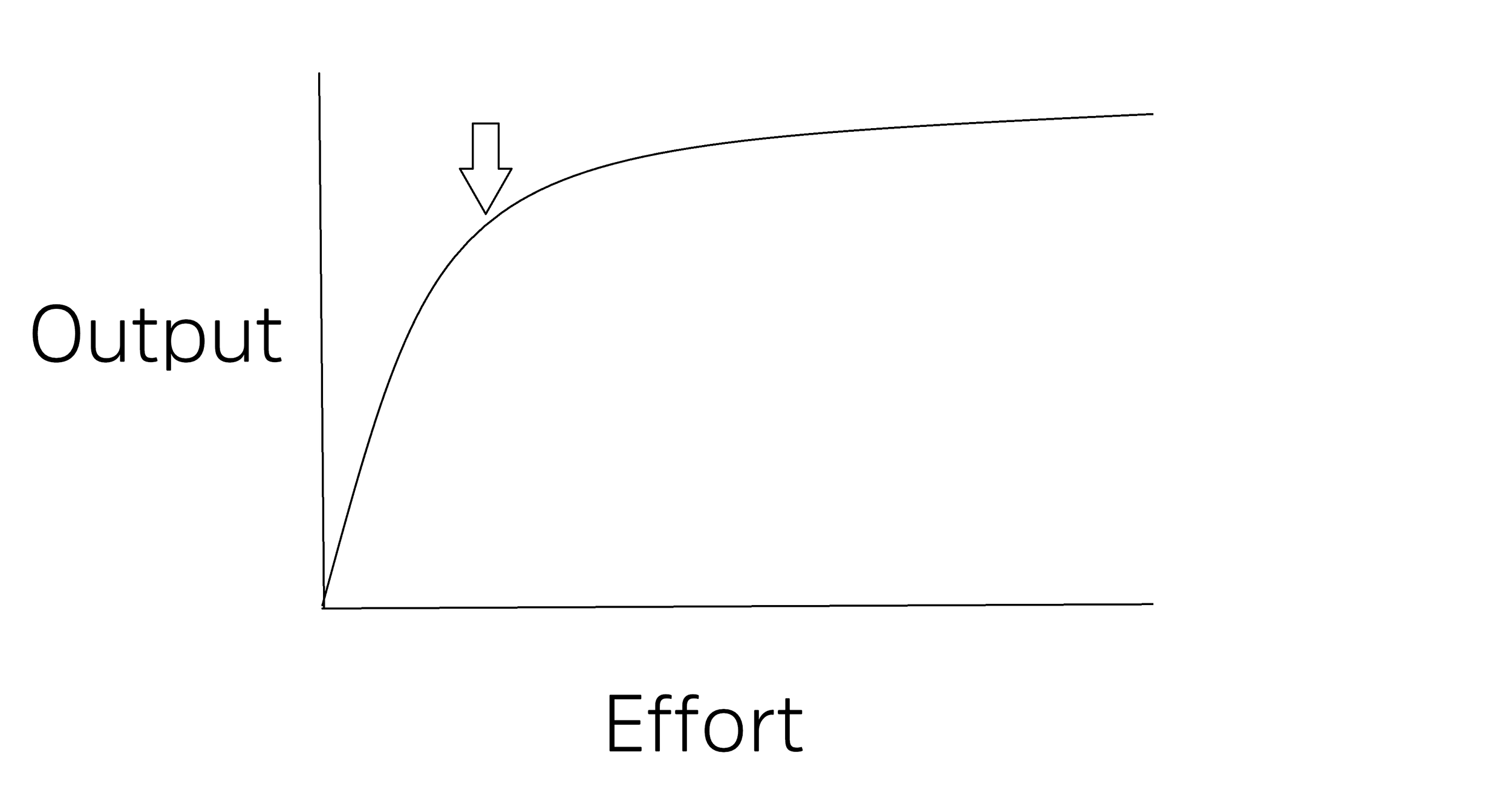 Notice the arrow pointing at the sweet spot, where we start to lose output for each additional unit of effort.