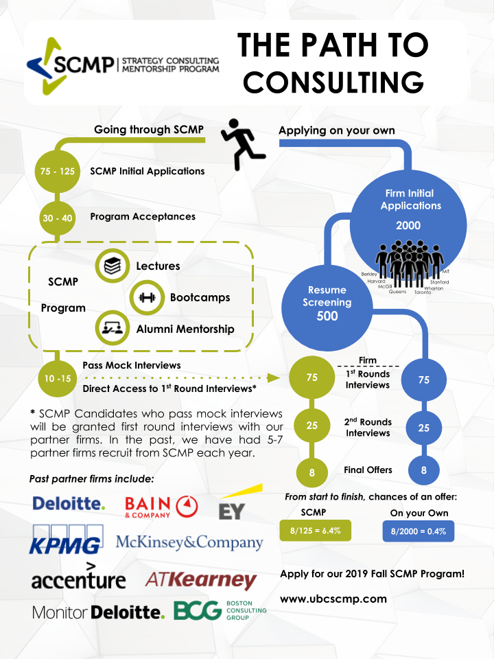 2019 SCMP Infographic