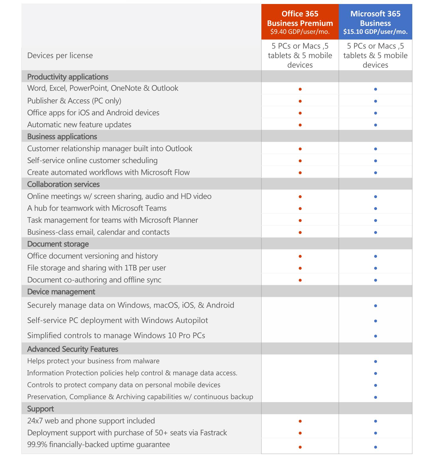 Compare Office 365 vs Business 365