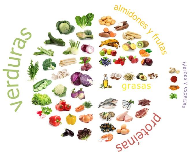 alimentacion-antiinflamatoria-paleo-aip-autoinmune