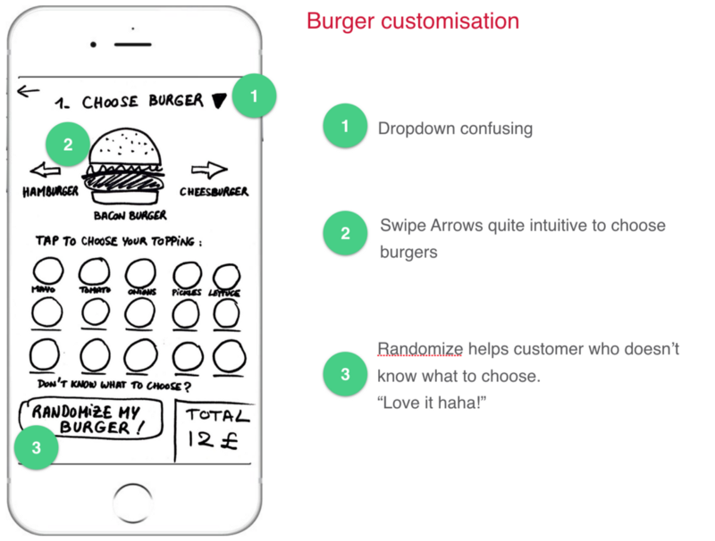 I sketched the 1st paper proto with the idea of customising the burger step by step.