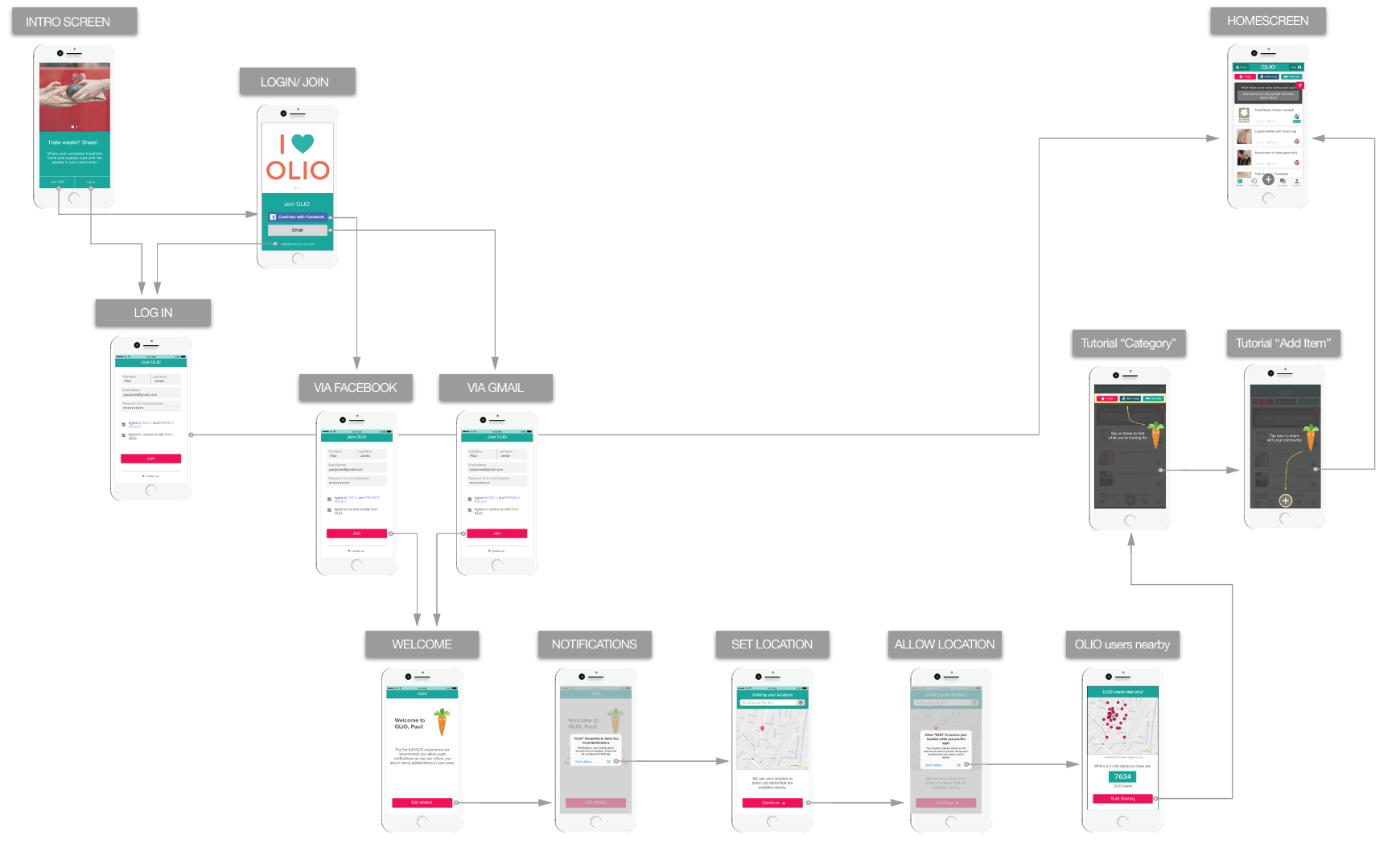 I created the new wireflows of OLIO onboarding experience...