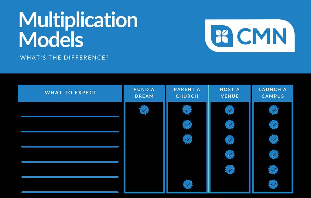 Multiplication Models.png