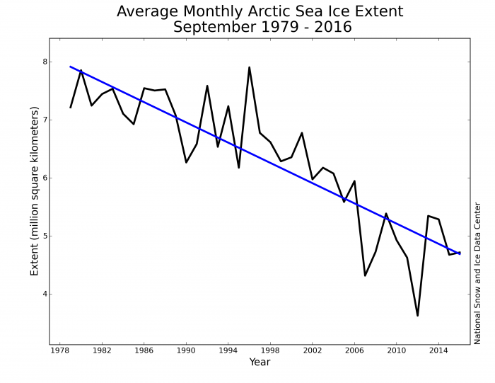 Figure 1.  Monthly September ice extent for 1979 to 2016 shows a decline of 13.3% per decade.