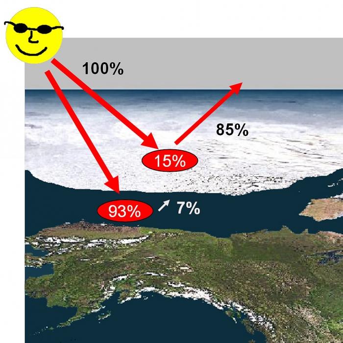 Figure 3.  The reflectivity of sea ice.  Credit: Pacific Marine Environmental Laboratory (NOAA)