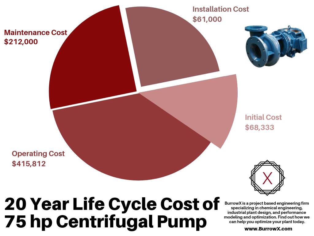 Centrifugal Pump Cost
