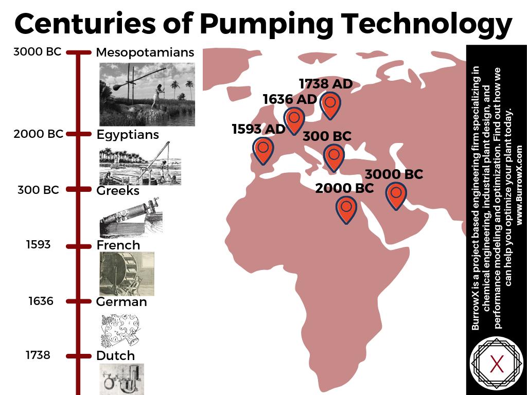 Pump History