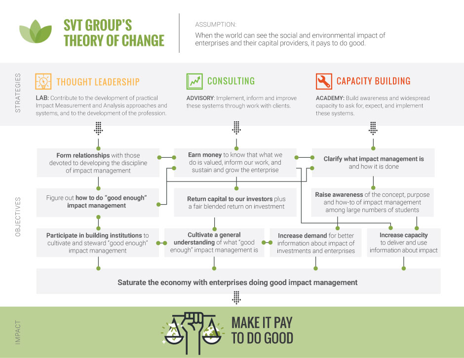 SVT - When the world see the social impact and environmental impact, it pays to do good. Impact Management.