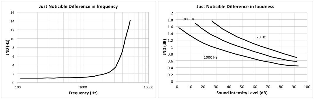 JNDs vary with frequency and with intensity. Image from https://soundphysics.ius.edu/ Click through for more information.