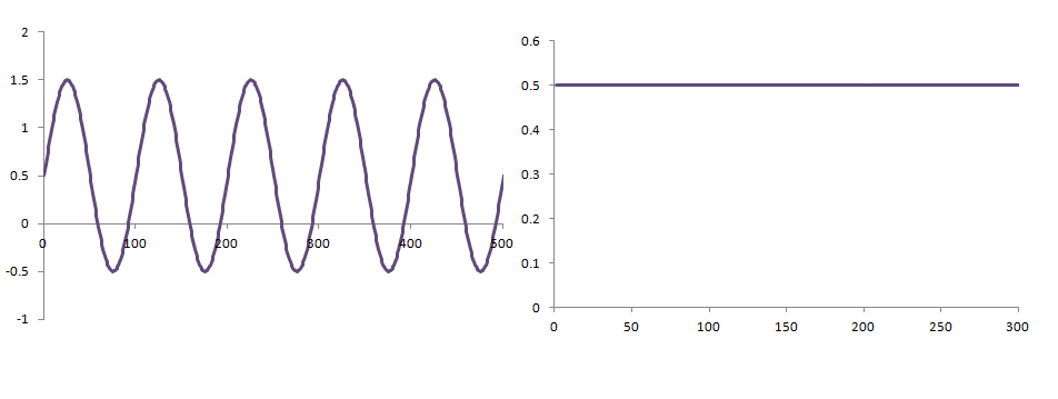 Left: Alternating current (AC): the voltage fluctuates over time. Right: Direct current (DC). The voltage is constant. Notice that the AC has an average voltage of 0.5: In this case, both signals carry a DC of 0.5, so the main difference here is that AC is not constant.