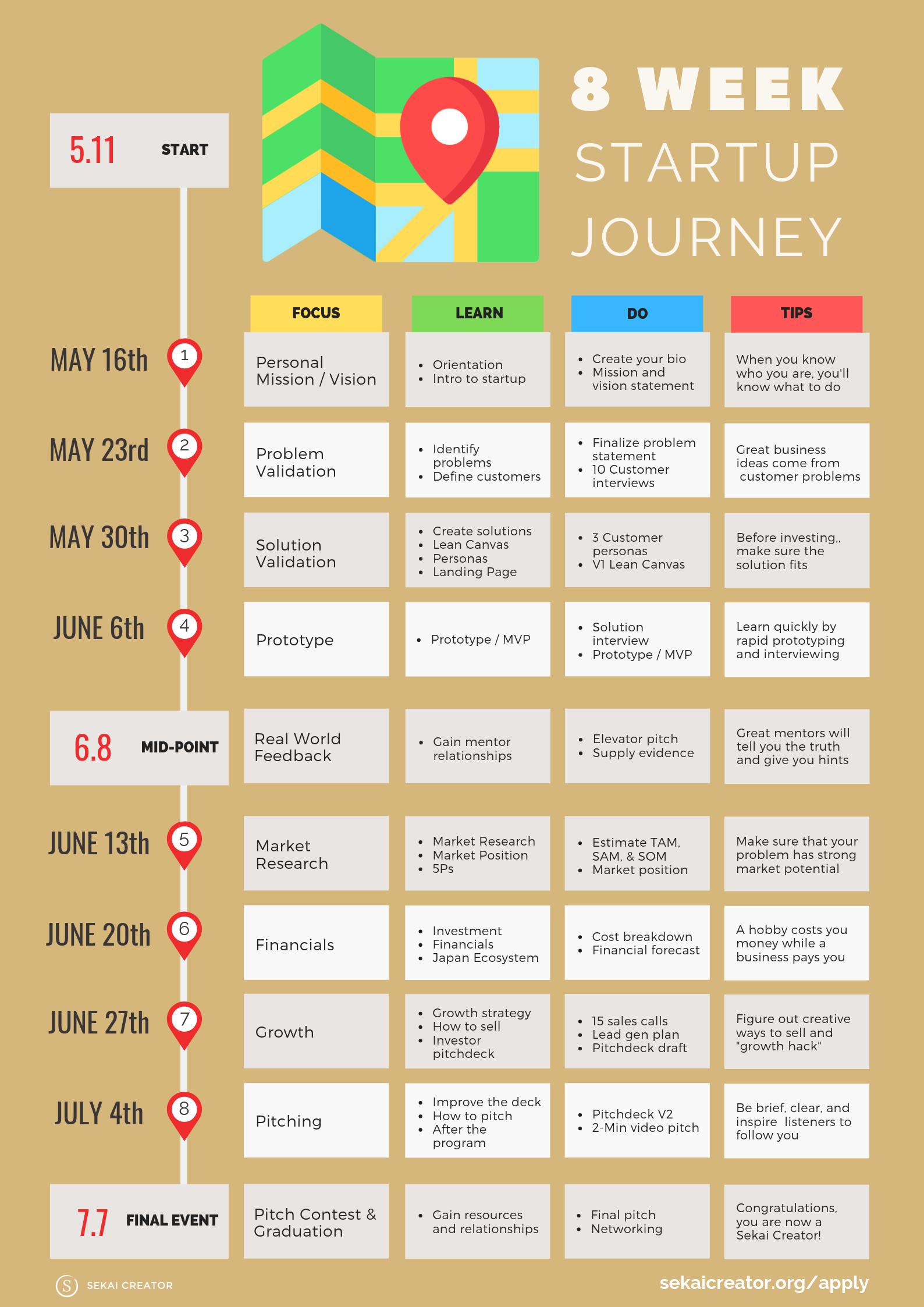 8 Week Startup Journey Sekai Creator Schedule SQ19.png