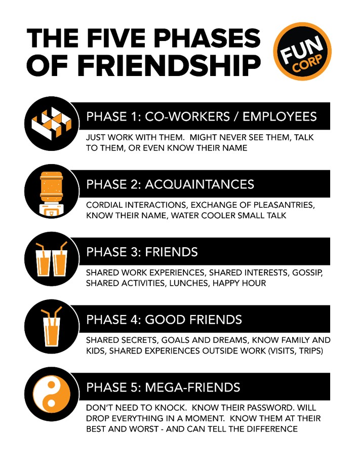 5 Phases of Office Friendships